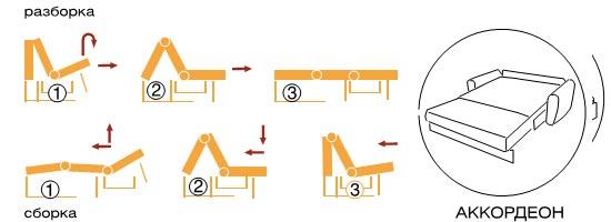 Топ -10 механизмов трансформации диванов
