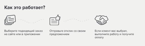 как работает profi ru