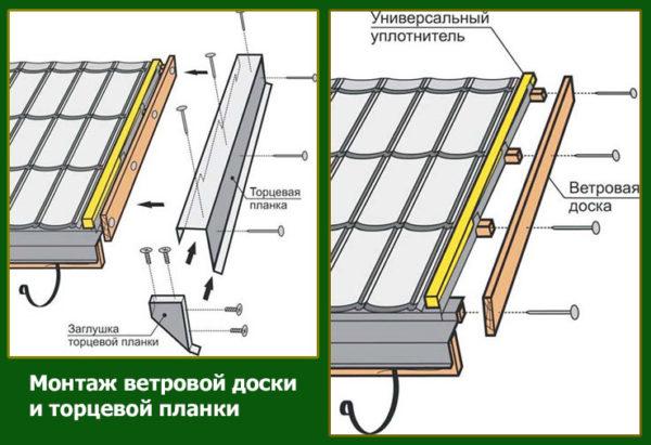 монтаж ветровой доски и торцевой планки