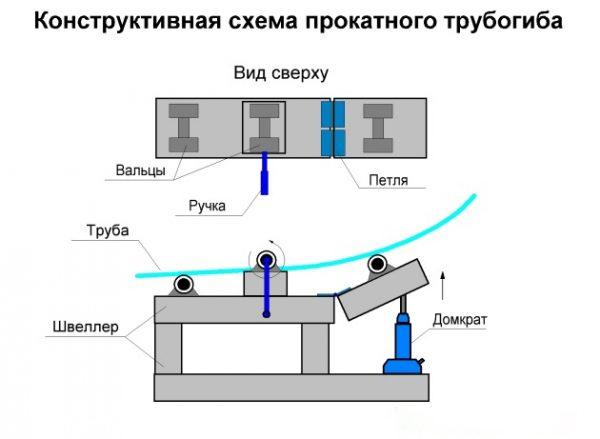 Схема профилегиба с домкратом